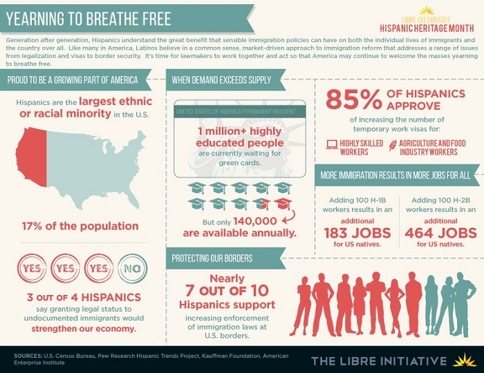 LIBRE Infographic: Yearning to Breathe Free
