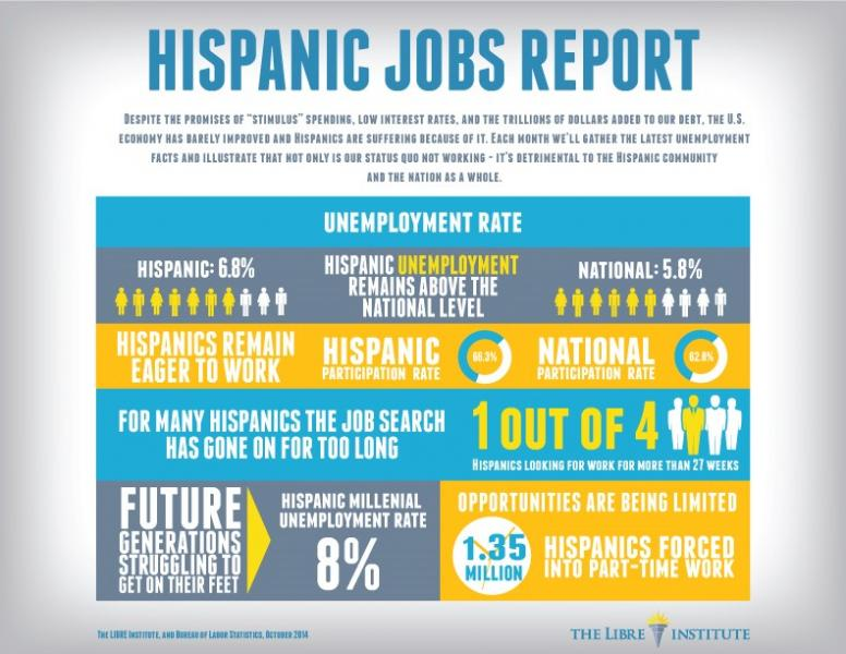 LIBRE Infographic: Hispanic Jobs Report