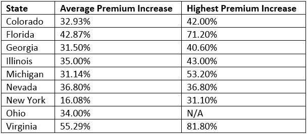 Obamacare Premiums Table
